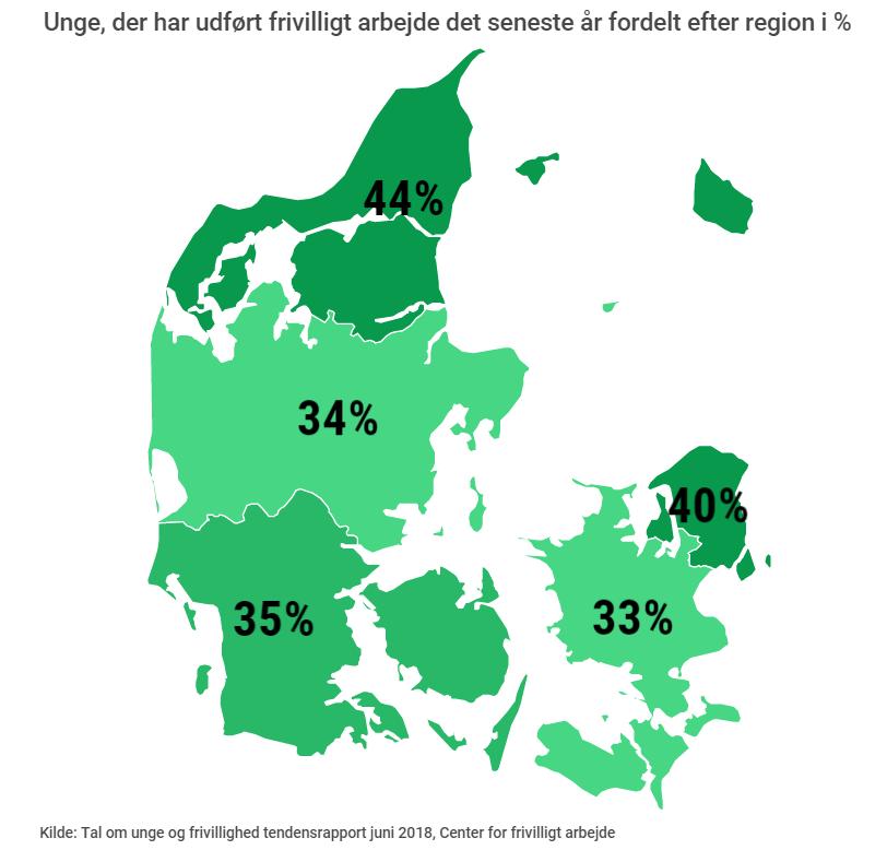 Frivillighed opdelt i regioner